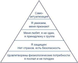 Piramida_potrebnostey_Maslou_small