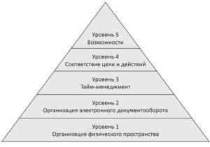 piramida-effektivnosti-small